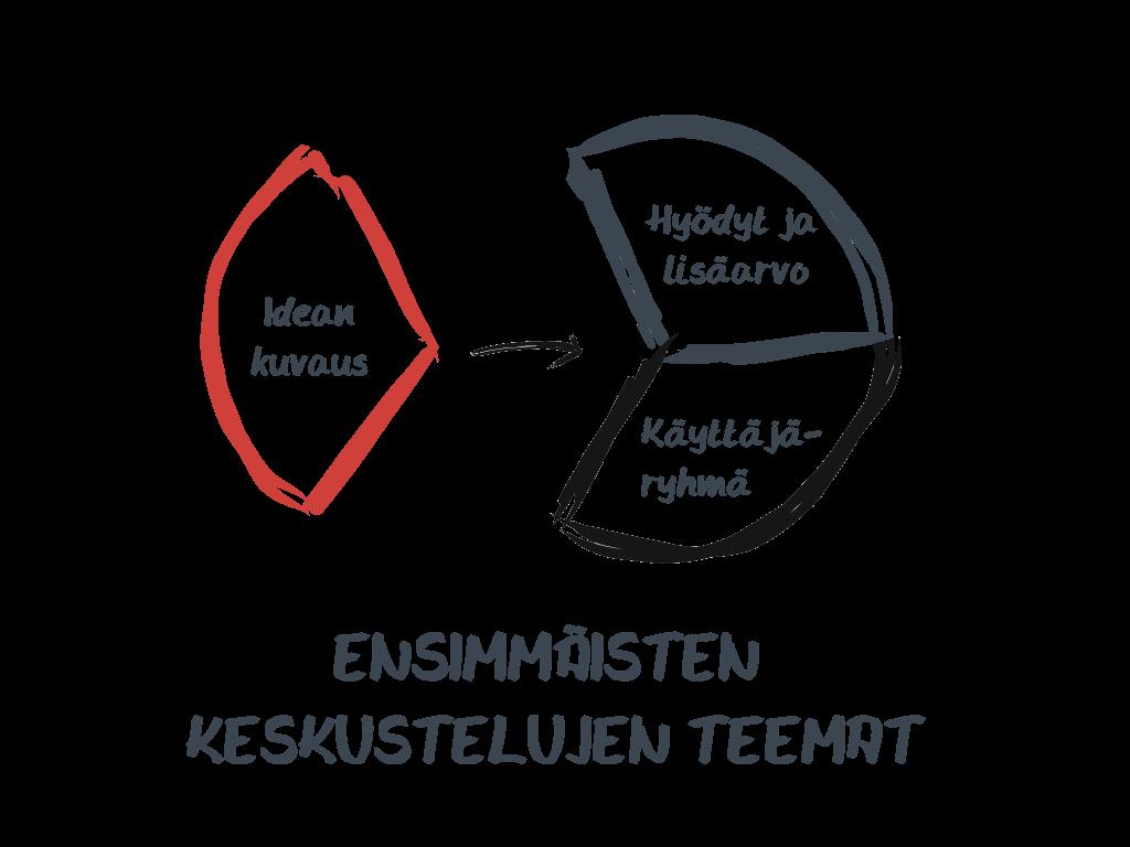 Ohjelmistoprojektin ostamisen ensimmäisten keskustelujen teemat visualisoituina.