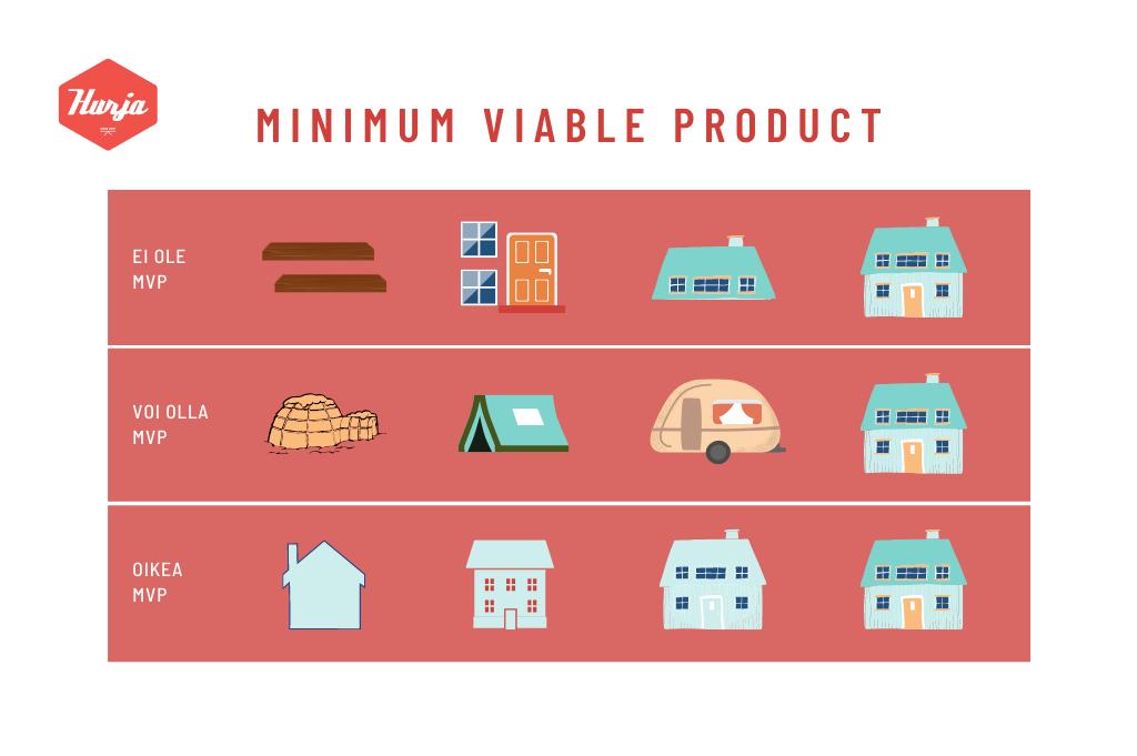 MVP minimum viable product