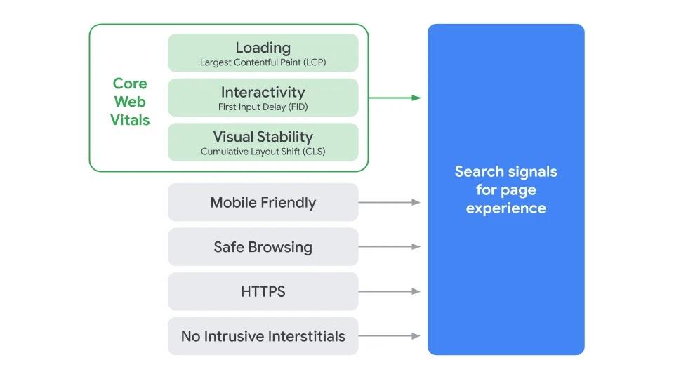 Page experince signals -visualisointi, jossa esitetään kuinka luetellut signaalit muodostavat käyttökokemuksen signaalit kokonaisuuden.