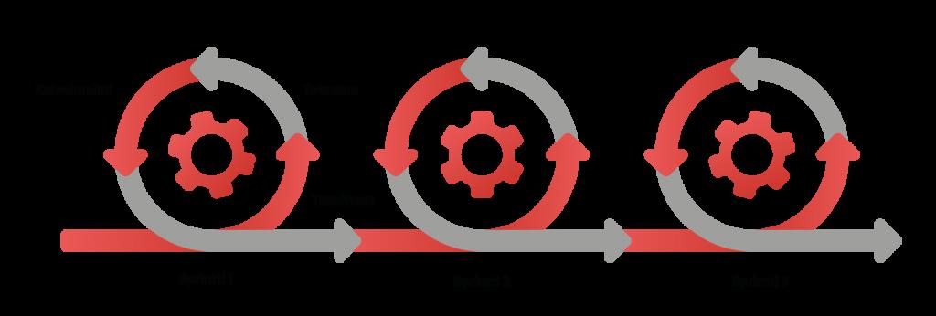 Ketterä ohjelmistokehitys: projekti etenee sprinteissä. Visualisointi kolmesta sprintistä.