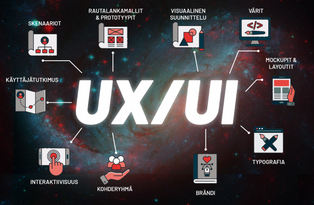 Ux-ja-ui-suunnittelu ikonit visualisoituina.